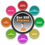 green bay web developers, wisconsin website designers, cheap website design, best seo marketing companies, good seo company
