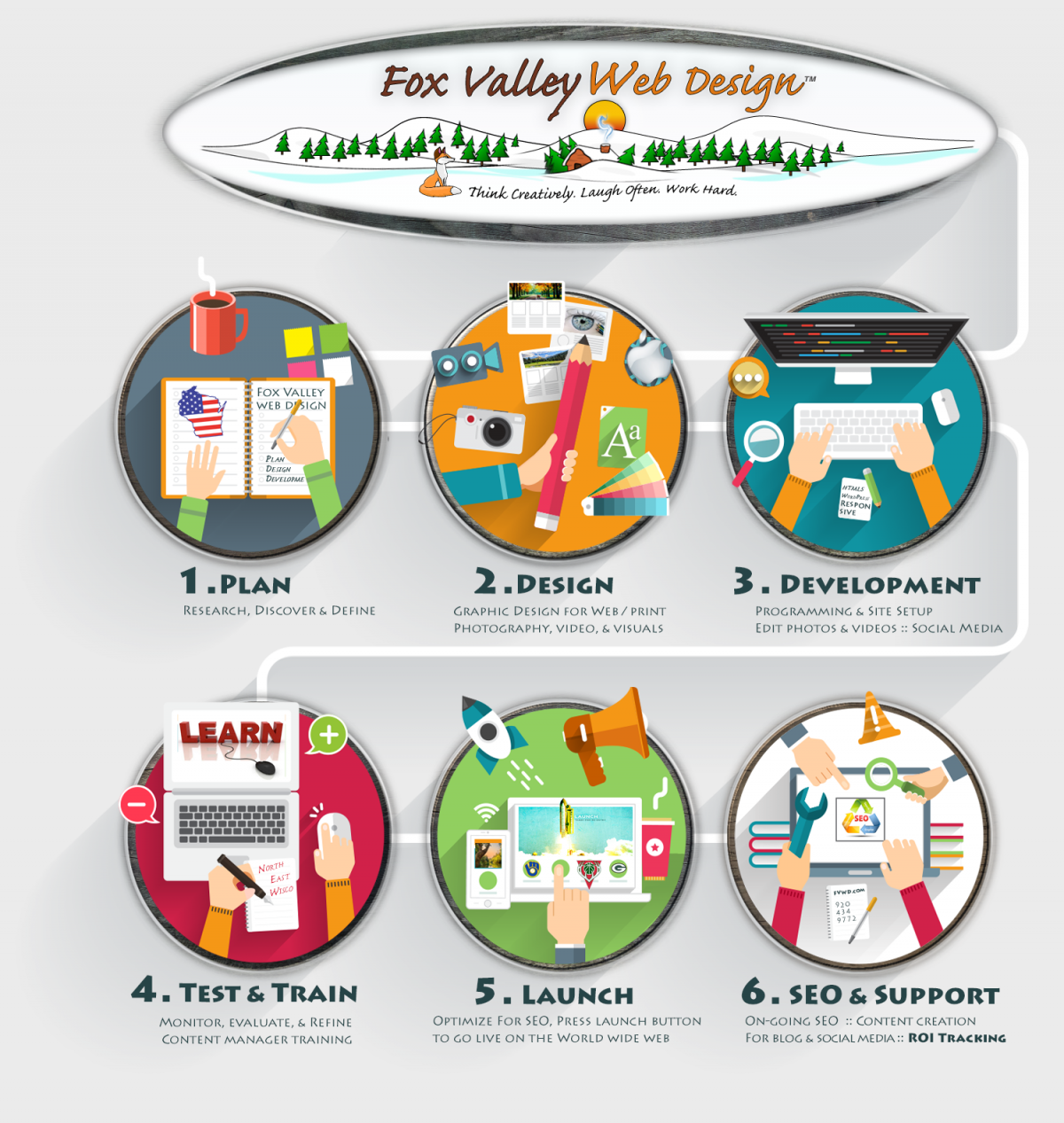 Fox Valley Web Design, web designer, webdesign, seo optimization, design a logo,brand marketing, seo expert, best website design, design logo, web design and development,process,fvwd,wisconsin website designers,american web design