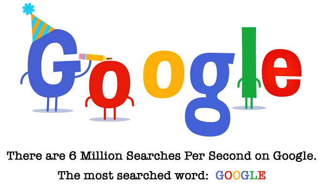google,google search engine,6 million searches per second,wisconsin web designers,american website developers,fox valley web design,wi web design,seo professionals,seo company,seo firm,ppc help,seo help